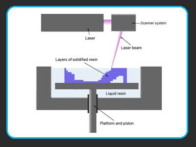 فناوری چاپ سه بعدی به روش اس ال ای (SLA)