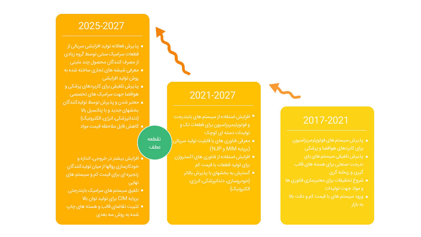 نمودار پیش بینی تغییرات بازار چاپ سه بعدی سرامیک و سفال در دهه آینده